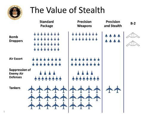 value of stealth